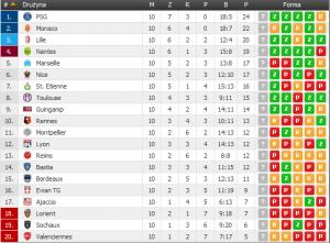 Ligue 1 -10kolejka