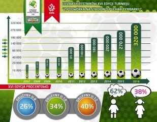 Turniej_infografika