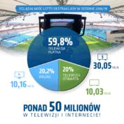 Oglądalność Ekstraklasy w sezonie 2018/2019 na poziomie 50 milionów